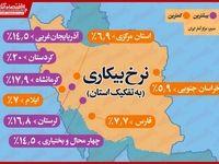وضعیت بیکاری در استانهای مختلف