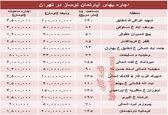 مظنه رهن آپارتمان نوساز در تهران؟ +جدول