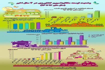 وضعیت توسعه مکانیزاسیون در ۴سال اخیر +اینفوگرافیک