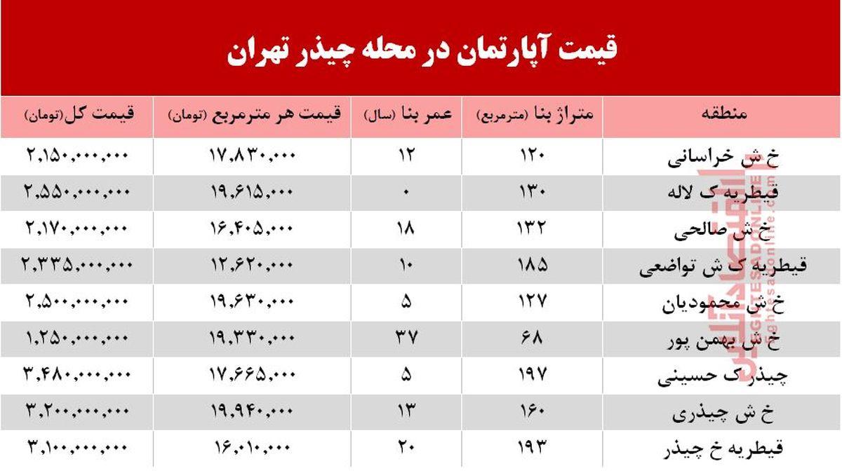 نرخ قطعی آپارتمان در محله چیذر تهران +جدول