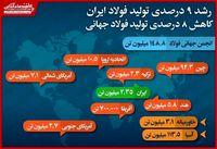 رشد ۹درصدی تولید فولاد خام ایران در ماه مه