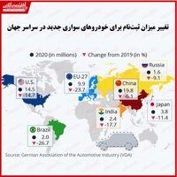 کرونا چقدر به صنعت خودروی جهانی ضرر زد؟/ بررسی وضعیت فروش خودرو در کشورهای مختلف