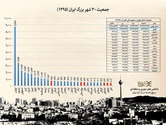 جمعیت ۳۰شهر بزرگ ایران +نمودار