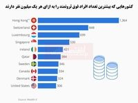 تراکم افراد فوق ثروتمند در کدام مناطق بیشتر است؟