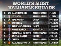 گرانقیمتترین تیمهای فوتبال اروپا