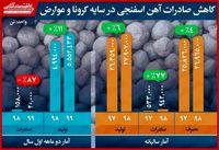 کاهش صادرات آهن اسفنجی دو ماهه۹۹ در سایه کرونا