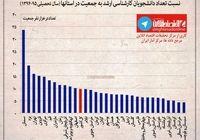 نسبت تعداد دانشجویان کارشناسی ارشد به جمعیت در استانها +نمودار