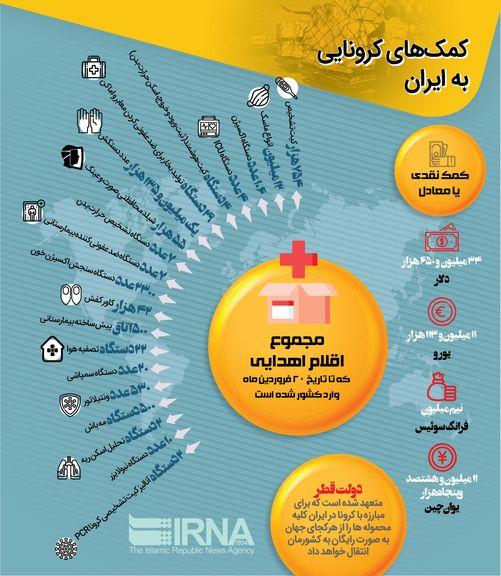 کمکهای جهانی به ایران در بحران کرونا