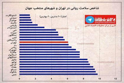 شاخص سلامت روانی در شهر تهران +اینفوگرافیک