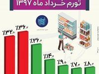 نرخ تورم خرداد در 6 سال اخیر +اینفوگرافیک