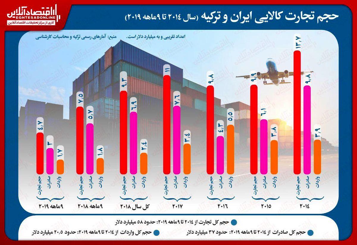 افت ٣٧درصدی تجارت ایران و ترکیه/ رکورد تجارت دو کشور در سال٢٠١۴