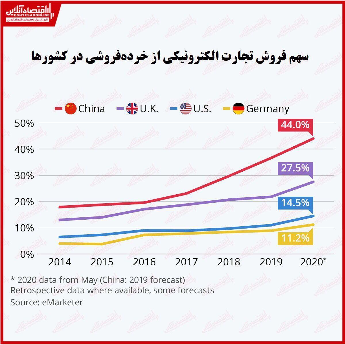 بررسی رشد تجارت الکترونیک در سراسر جهان/ کدام کشورها بیشتر به خرید آنلاین روی آوردهاند؟