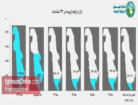 افزایش سطح تراز دریاچه ارومیه طی سال گذشته +اینفوگرافیک