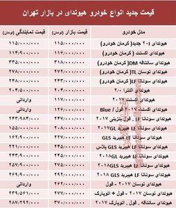 قیمت جدید انواع خودرو هیوندای در بازار تهران +جدول