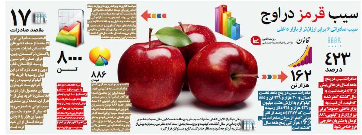 سیب صادراتی ۶برابر ارزانتر از بازار داخلی +اینفوگرافیک