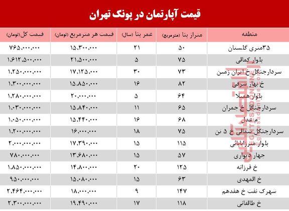 قیمت آپارتمان در منطقه پونک تهران+جدول