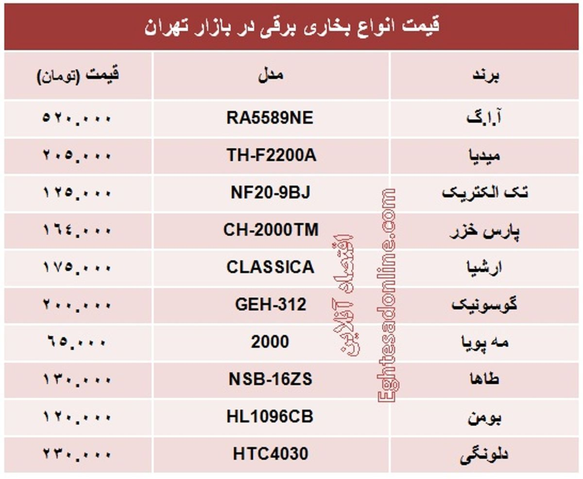 قیمت انواع بخاری برقی +جدول