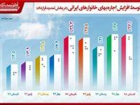 متوسط افزایش فصلی اجارهبهای خانوارهای ایرانی چقدر شد؟/ تابستان98 رکورددار افزایش اجارهبها
