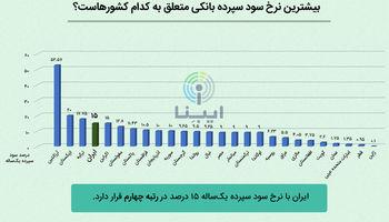 سپردهگذاری در کدام کشور بیشتر سود دارد؟