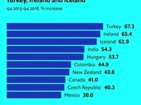 قیمت مسکن در کدام کشورها با سرعت بیشتری در حال افزایش است؟/ ترکیه در صدر گرانی مسکن