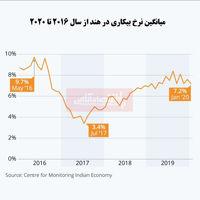 افزایش نرخ بیکاری در هند/ متهم شدن دولت هند به پنهانکاری در اقتصاد