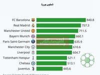 پردرآمدترین باشگاههای فوتبال کدامند؟