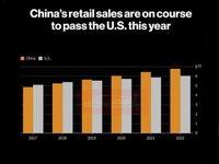 آمریکا پیشتاز بازار خردهفروشی در جهان است یا چین؟