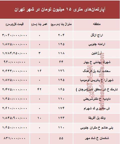 آپارتمانهای متری ۱۵ میلیون تهران کجاست؟ +جدول