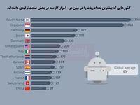 کدام کشورها بیشتر از ربات کارگر استفاده میکنند؟