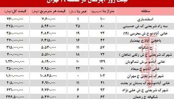 نرخ قطعی آپارتمان در منطقه 19 تهران؟ +جدول