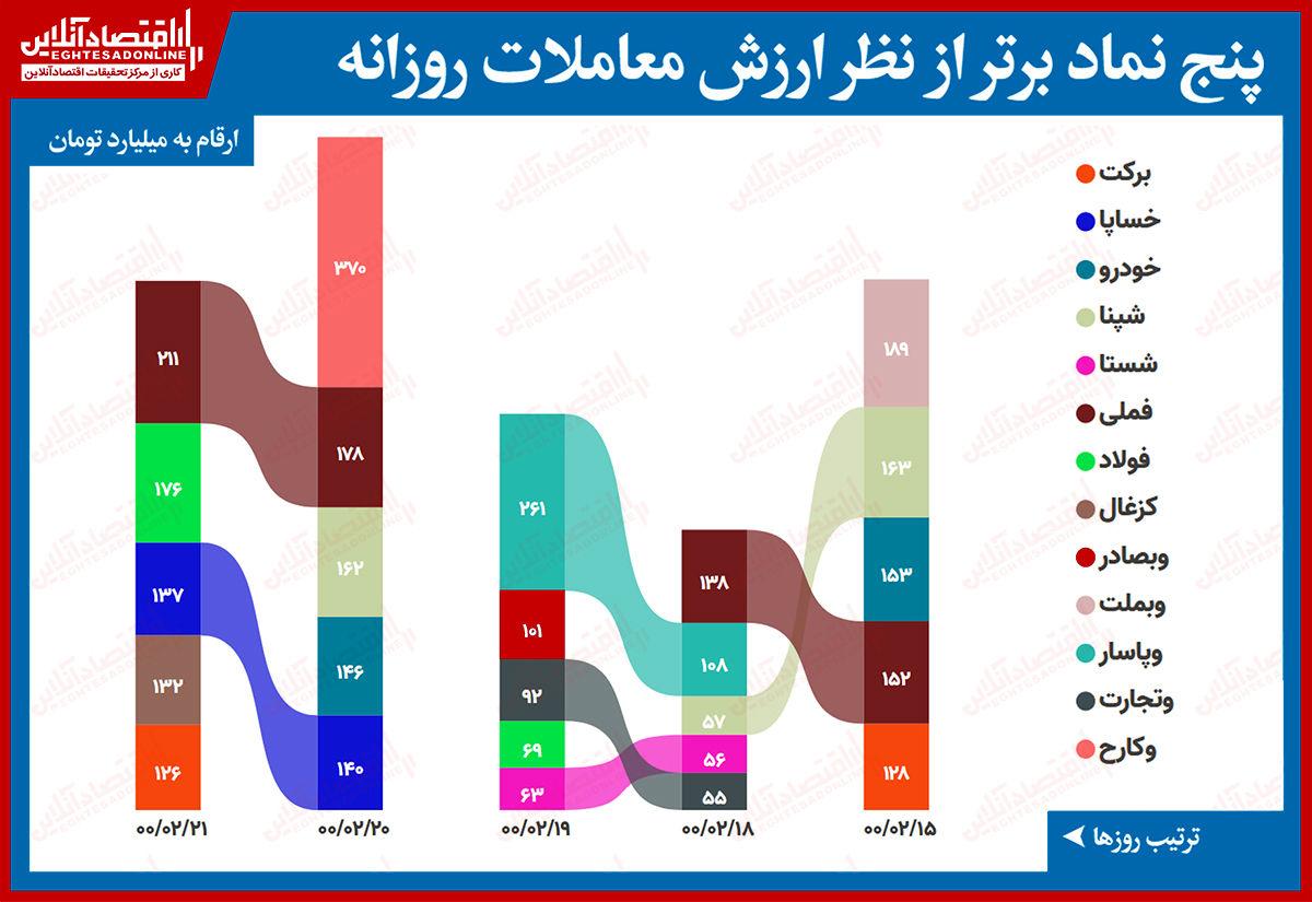 بیشترین ارزش معاملات سهام (۲۱اردیبهشت) / صدر ارزش معاملات فلزی شد