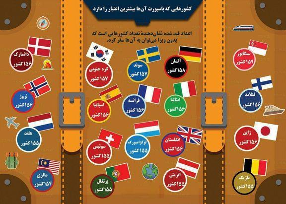 کشورهایی که پاسپورت آنها بیشترین اعتبار را دارد +اینفوگرافیک