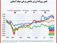 بررسی بازار سهام آسیا در روزهای کرونایی/ روند صعودی بازار بورس به رغم نگرانی از افزایش موارد ابتلا