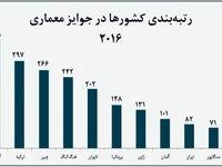 صعود ایران به رتبه یازدهم طراحی جهان