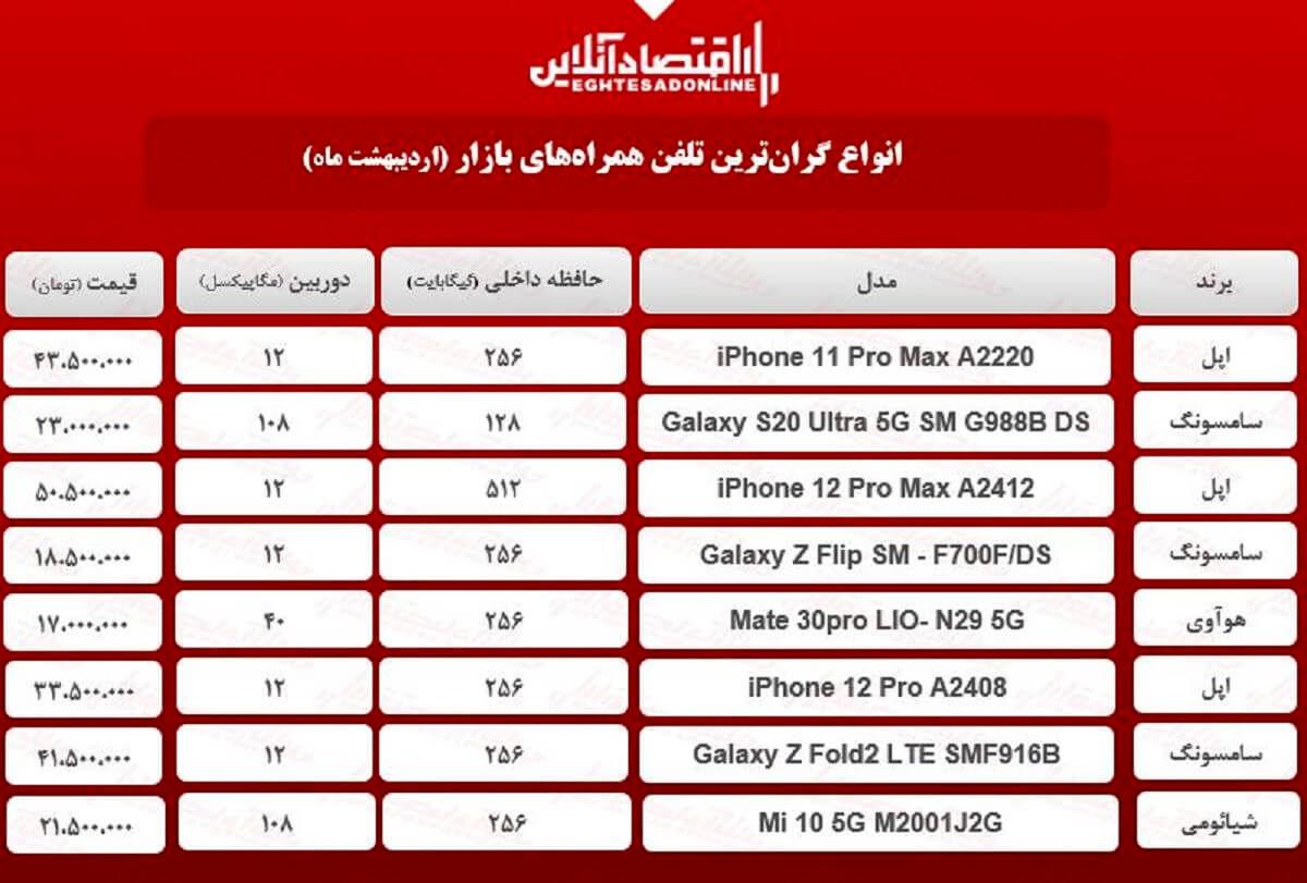 قیمت گران ترین گوشی های بازار / ۱۷اردیبهشت