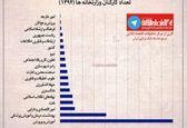 بررسی تعداد کارکنان وزارتخانههای کشور +نمودار