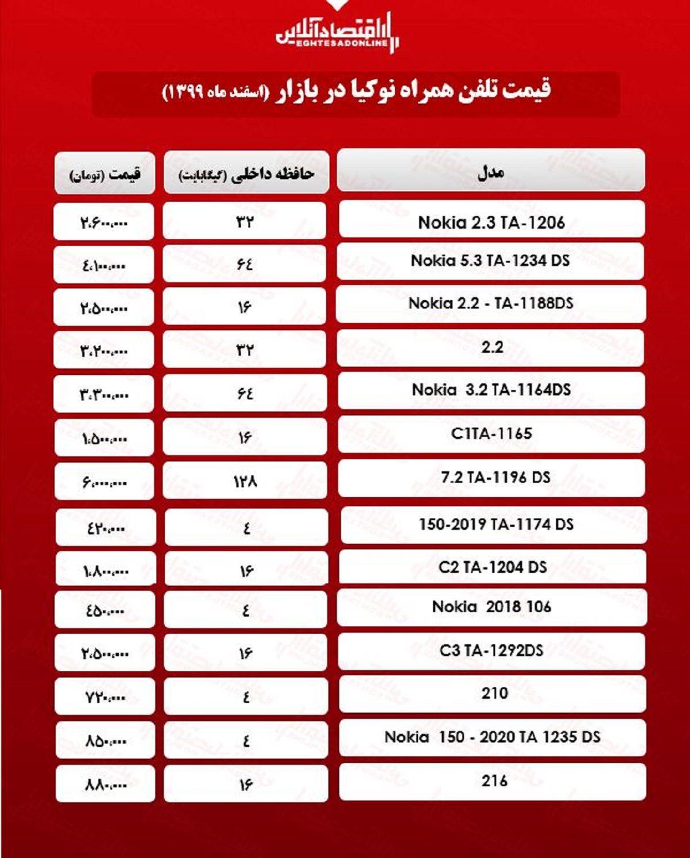 قیمت گوشی نوکیا در بازار/ ۲۱اسفند۹۹