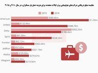 هزینههای سرسامآور حمل هوایی بار در آمریکا