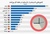 کشورهایی با بیشترین ساعات کاری در هفته +نمودار