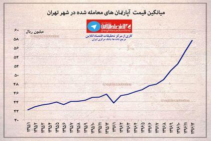میانگین قیمت معاملات آپارتمانهای مسکونی در شهر تهران در سالهای  ۱۳۹۵ و ۱۳۹۶ +اینفوگرافیک