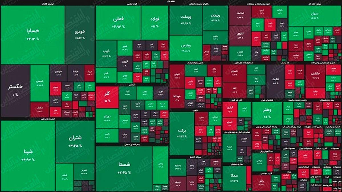 نقشه بورس امروز بر اساس ارزش معاملات/ بازار برای تداوم صعود با مشکل مواجه شد