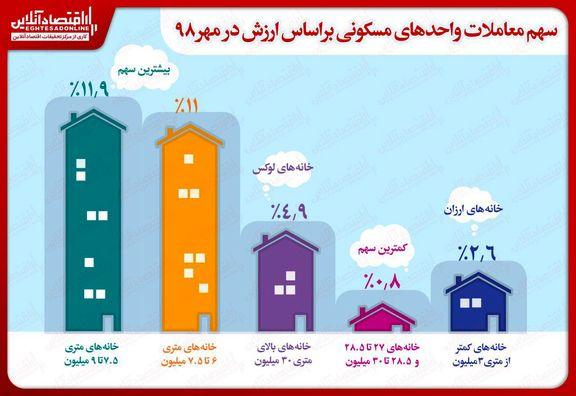 سهم معاملات واحدهای مسکونی براساس ارزش در مهرماه۹۸