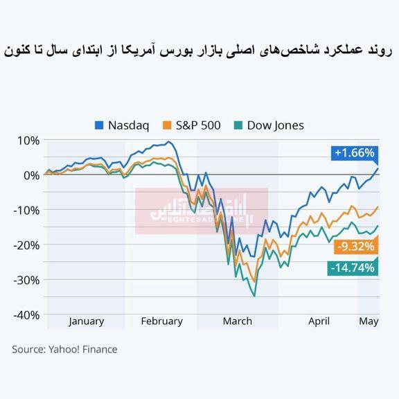 بازار سهام آمریکا از بحران کووید-19 گذشت؟/ نگاهی به روند شاخصهای اصلی از ابتدای سال