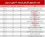 با 20میلیون ودیعه کجای تهران میتوان خانه گرفت؟