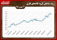 رشد کمتر از یک درصدی شاخص کانههای فلزی در بورس تهران در دوم بهمن ماه/ کاما همچنان در صدر معاملات کانههای فلزی