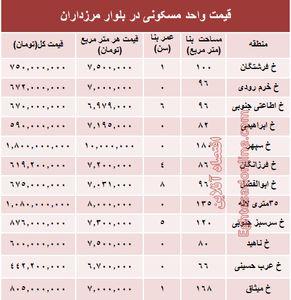 قیمت آپارتمان در بلوار مرزداران؟ +جدول