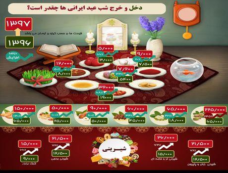 دخل و خرج شب عید ایرانیها چقدر است؟ +اینفوگرافیک