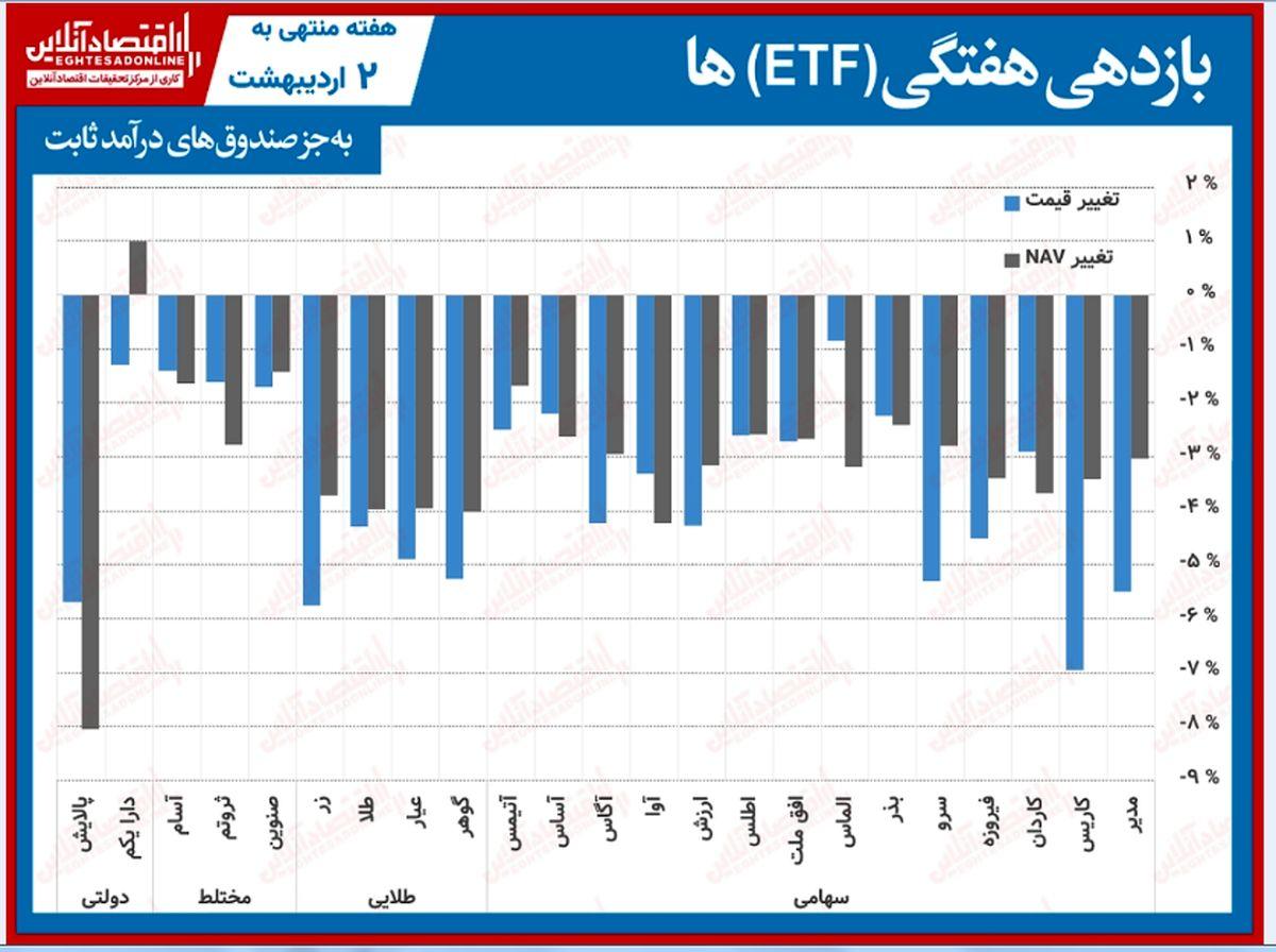 مقایسه صندوقهای سرمایهگذاری قابل معامله / رشد یک درصدی ناو دارا یکم در هفته سرخی همه صندوقها