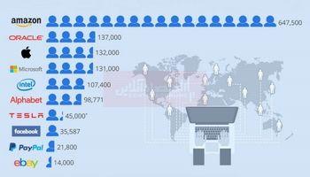 بزرگترین کارفرما در صنعت تکنولوژی دنیا کجاست؟