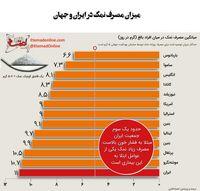 وضعیت بحرانی مصرف نمک در بین ایرانیها
